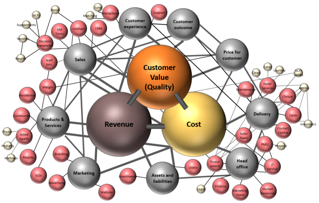 cost reduction value model